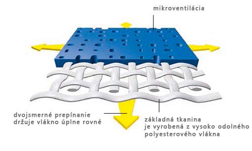 Schéma látky Soltis